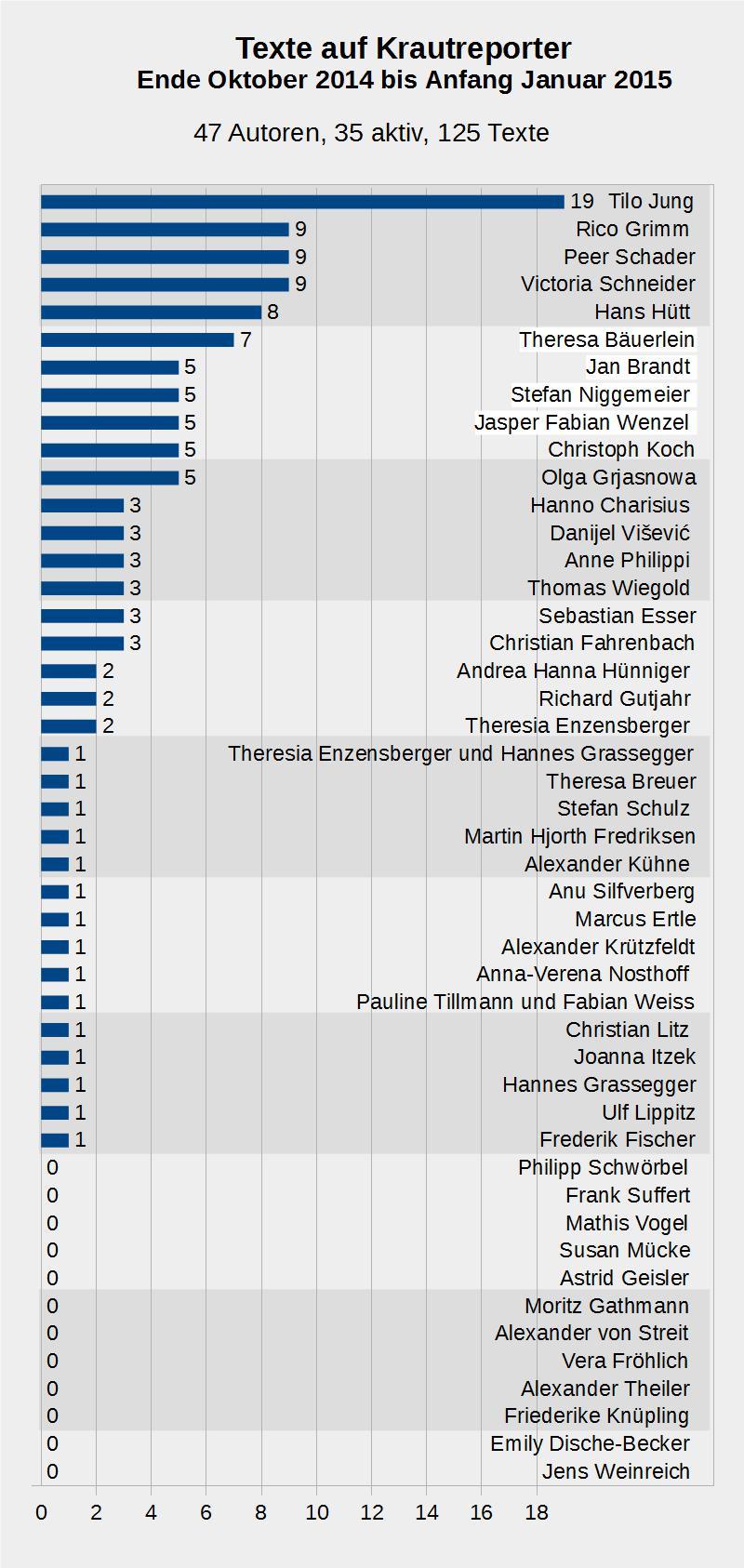 EIn Balkendiagramm. 47 Autorinnen und Autoren werden auf KR genannt, ein Dutzend hat bislang nichts veröffentlicht.